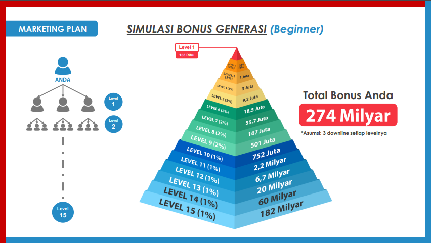You are currently viewing Marketing Plan PT. SMI dan Rahasia Mendapatkan Passive Income, NET89 Business Presentation